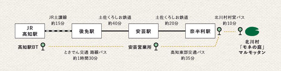 乗り換え図:電車とバスの乗り換え方法は後述